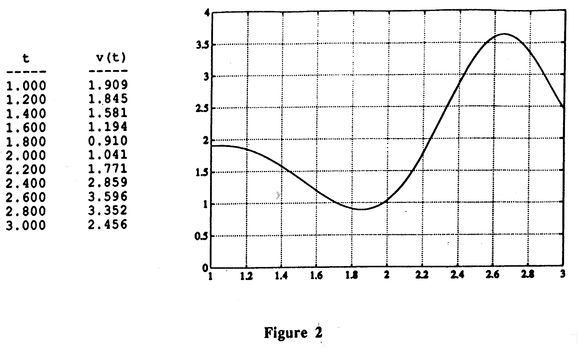 how to find average velocity on a graph