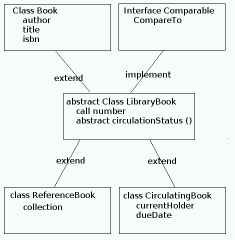 CSC 207 Lab: Example with Class and Interface Inheritance